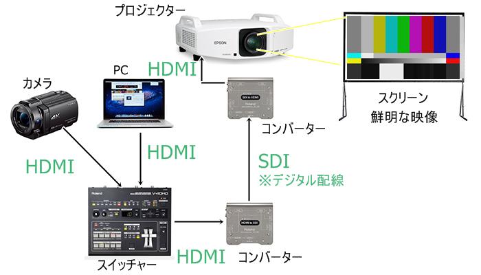 映像 デジタル配線